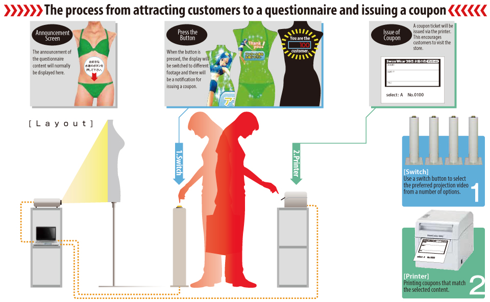 The process from attracting customers to a questionnaire and issuing a coupon © 有限会社田中印刷所